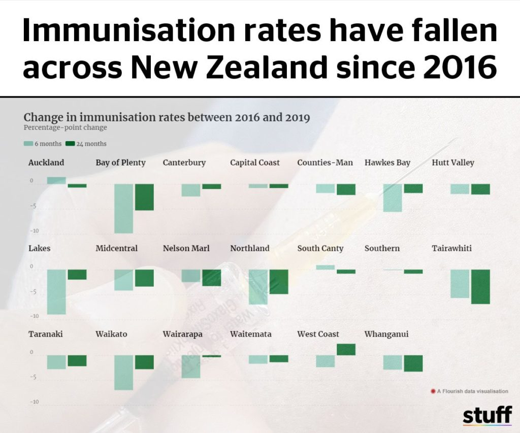 Immunisation rates New Zealand