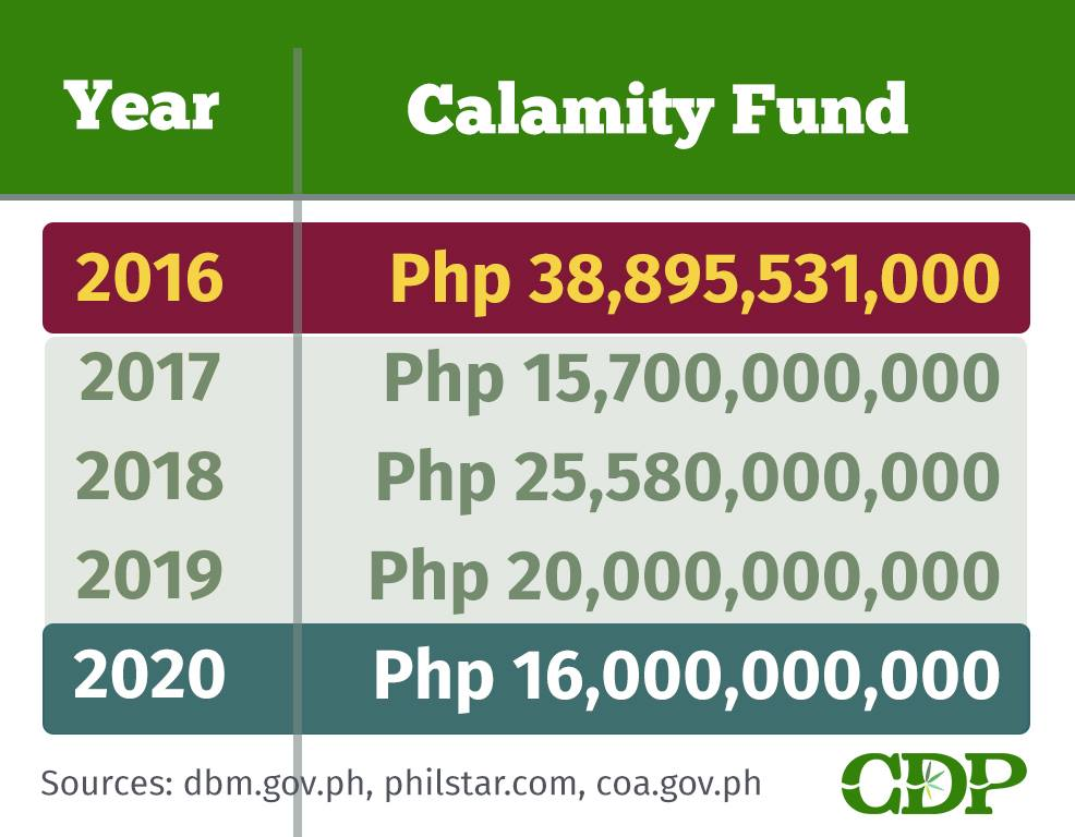 Philippines calamity fund budget 2016 to 2020