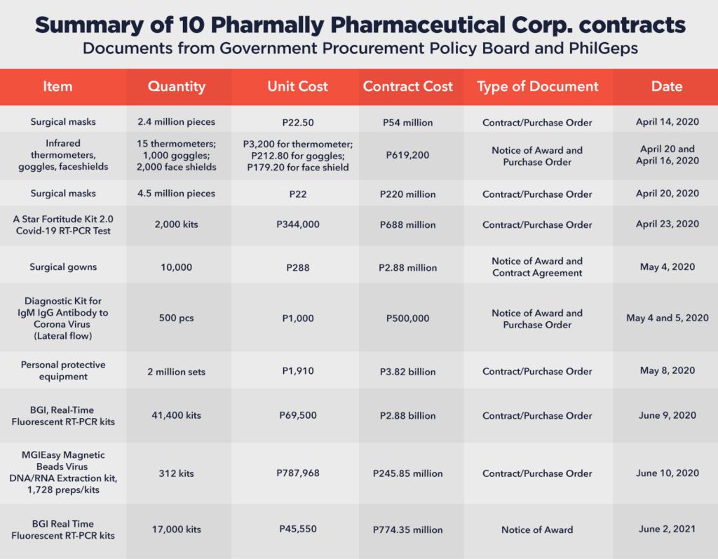 Pharmally Pharmaceutical summary Rappler.com